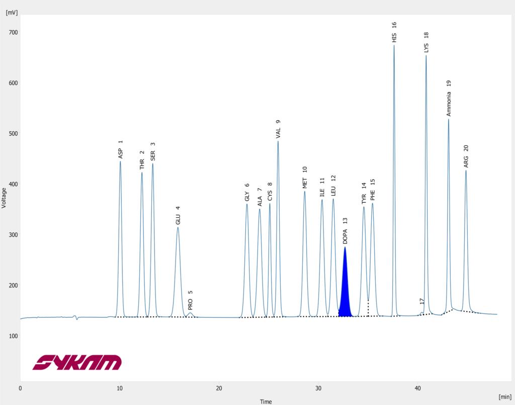Sykam S 433 Chromatogram - Hydrolysate + L-DOPA Standard