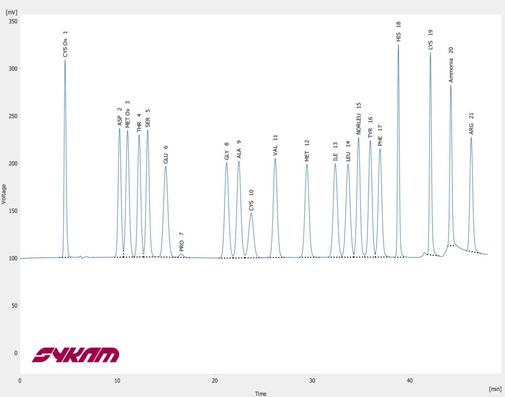 Sykam S 433 Chromatogram - Oxidized Hydrolysate LUFA Standard