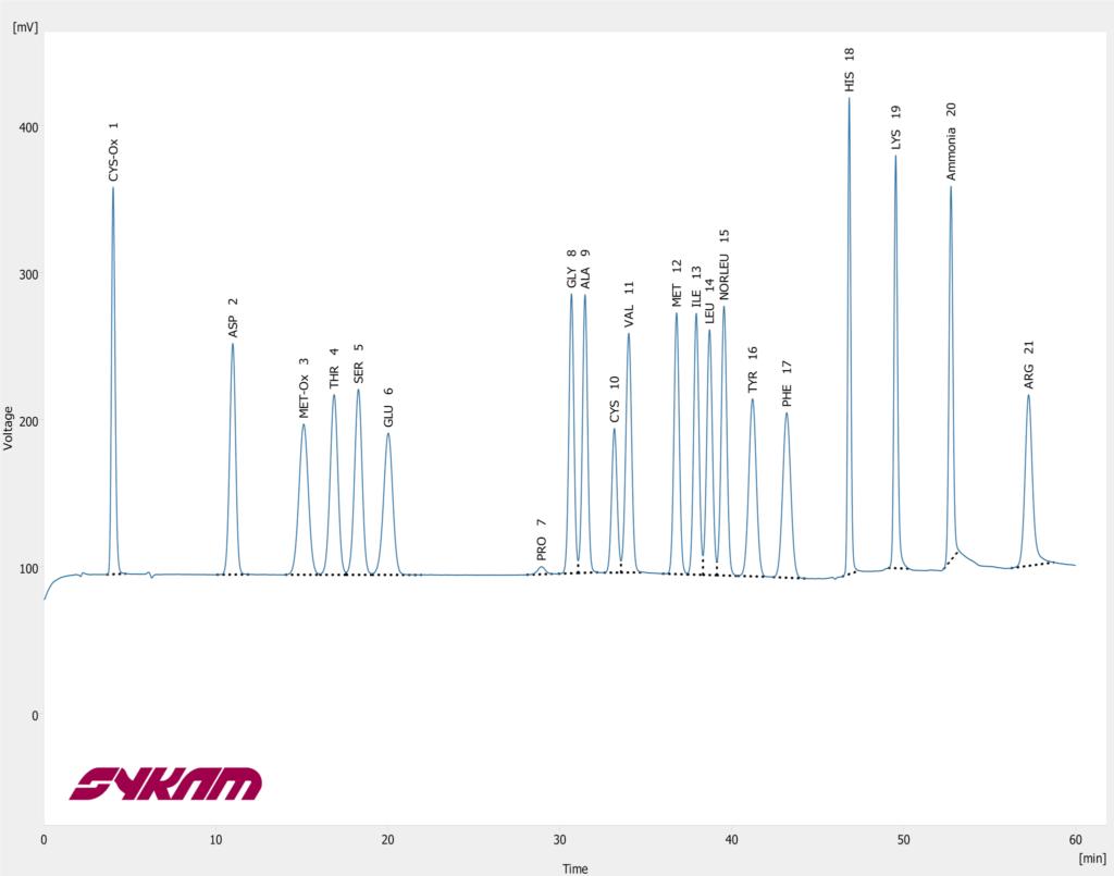 Sykam S 433 Chromatogram - Oxidized Hydrolysate Standard
