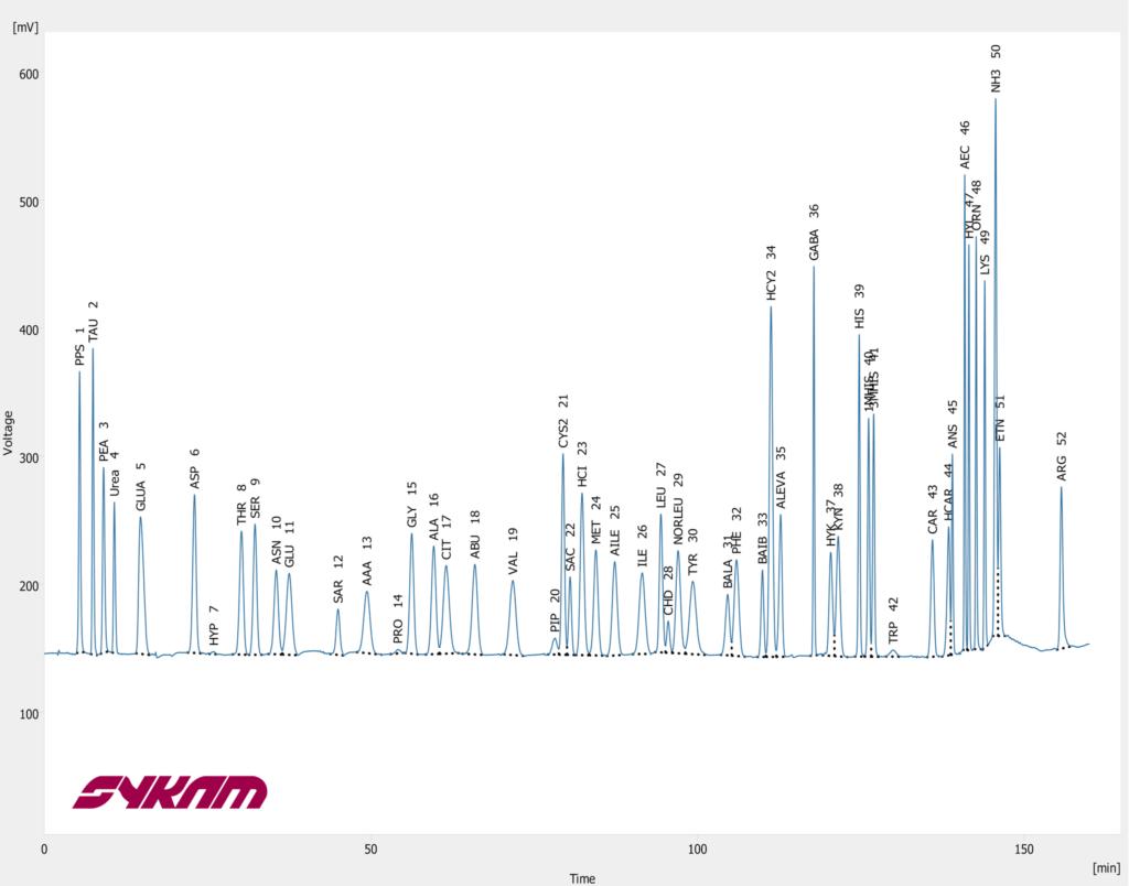 Sykam S 433 Chromatogram - Physiological Extended